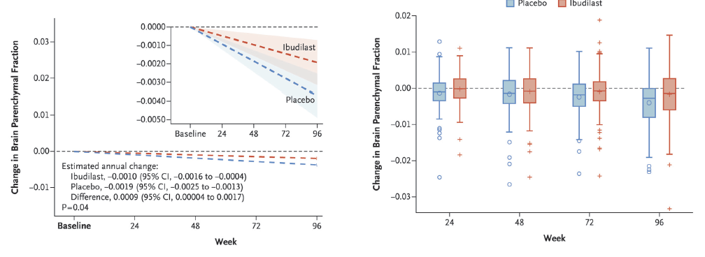 <p>Figure. Change in whole- brain atrophy with ibudilast treatment vs placebo for participants with progressive multiple sclerosis in a phase 2 clinical trial. Reproduced with permission from Fox RJ, Coffey CS, Conwit R, et al. Phase 2 trial of ibudilast in progressive multiple sclerosis.<i> N Engl J Med.</i> 2018;379(9):846-855. ©2018 Massachusetts Medical Society.</p>