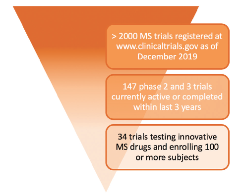 <p>Figure. In December 2019, the US Library of Medicine database ClinicalTrials.gov had more than 2,000 clinical trials related to multiple sclerosis (MS). To select the most promising trials with reasonable probability for an innovative MS drug to be approved by the Food and Drug Administration (FDA), only currently active (recruiting or not recruiting) or recently completed (within the last 3 years) phase 2 or phase 3 interventional clinical trials were considered. Of the resulting 147 trials active (noncompleted, recruiting or nonrecruiting) and completed trials, those with less than 100 participants and those testing drugs with identical mechanisms of action with already available MS drugs (eg, target S1P receptors or CD20<sup>+</sup> cells) were excluded. The remaining 34 clinical trials are included in the Table.</p>