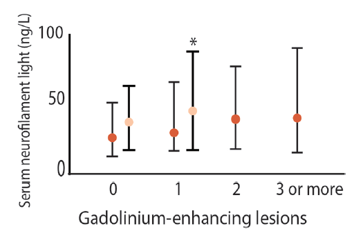<p>Figure. Measurements of neurofilament light (NfL) in individuals with 1 or more gadolinium-enhancing lesions from 2 seminal studies<sup>11,24</sup> show overlapping levels of NfL in those with and without lesions. *the light orange data points are from Varhuag et al<sup>24</sup> in which levels were differentiated only by absence or presence of lesions.</p>