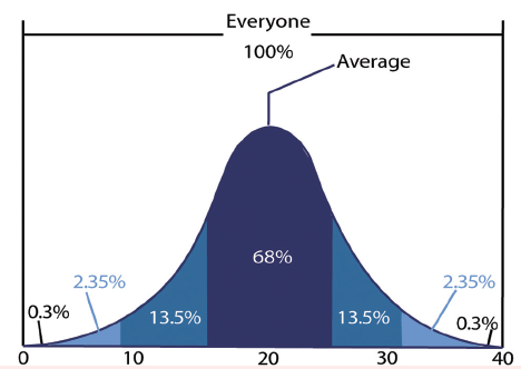 <p>Box Figure 1. Normally distributed data exhibit the classic bell curve with 68% of data points lying within 1 standard deviation of the mean and an additional 27% within 2 standard deviations. This accounts for 95% of the data and is related to a 95% confidence interval.</p>