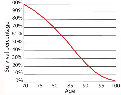 <p>Box Figure 2. Survival curve for men age 70 in the US.</p>
