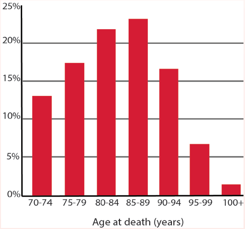 <p>Box Figure 3. Histogram (bar chart) of survival times for men age 70 in the general US population. This shows that even in the case where survival times are fairly limited (98% of people live shorter than 30 years), it is not possible to predict an individual's actual survival time very accurately, even using 5-year age ranges.</p>