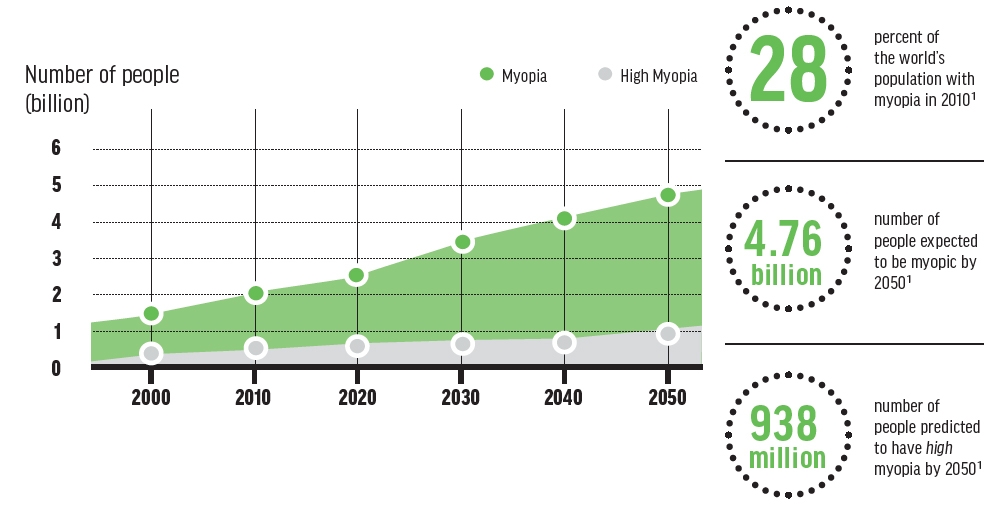 <p>Figure 1. The global myopia epidemic is expected to affect nearly half of the worldwide population by 2050. Adapted from Holden BA, Fricke TR, Wilson DA, et al. Global prevalence of myopia and high myopia and temporal trends from 2000 through 2050. Ophthalmology. 2016;123:1036-1042.</p>