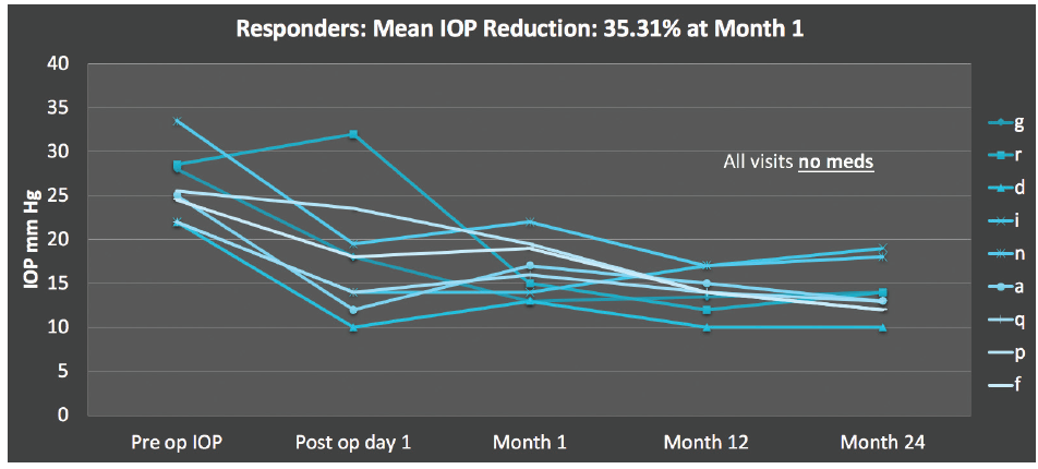 <p>Figure 1. Patients who responded to treatment with the Glaukos stent had a 35% drop in IOP immediately after surgery.</p>