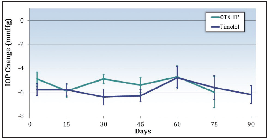 <p>Figure 2. Average IOP reduction over 3 months with the travoprost depot was consistent with the reduction observed with topical travoprost.</p>