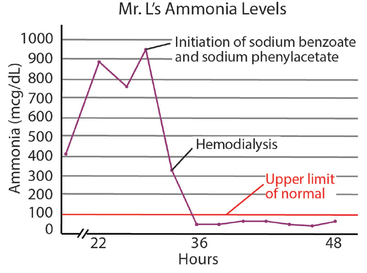 <p>Figure 2. Plasma ammonia levels over time in relation to various treatment modalities.</p>