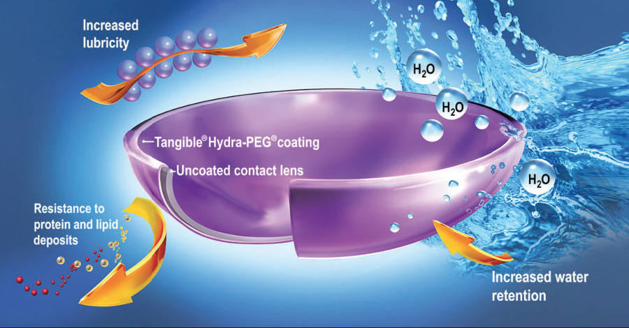 <p>Figure 5. Tangible Hydra-PEG coating is made of 90% water to help the lens integrate seamlessly into the tear film.<em>Image courtesy of EyePrint Prosthetics.</em></p>