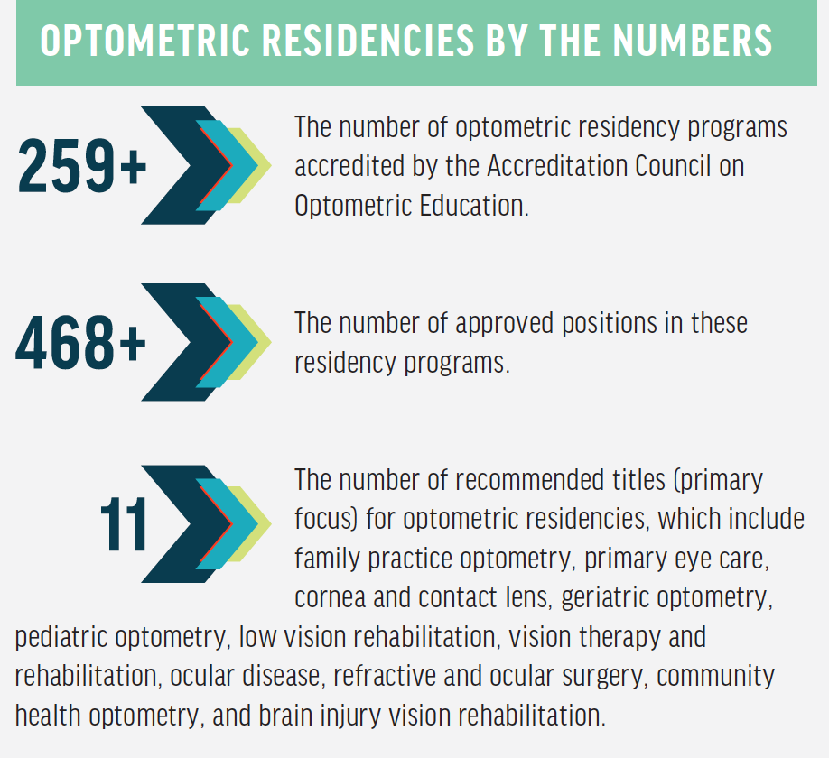 <p>Source: FAQS about residencies. Association of Schools and Colleges of Optometry. https://optometriceducation.org/students-future-students/residencyprograms/faqs-about-residencies/. Accessed April 29, 2020.</p>