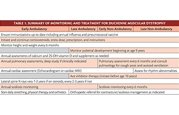 Duchenne Muscular Dystrophy image