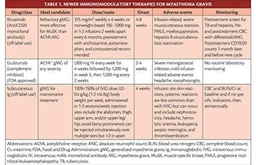 Myasthenia Gravis Treatment image