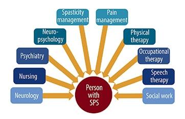 Stiff-Person Syndrome image