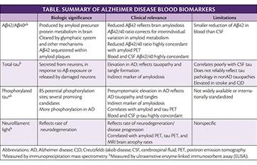 Blood Tests for Alzheimer Disease image