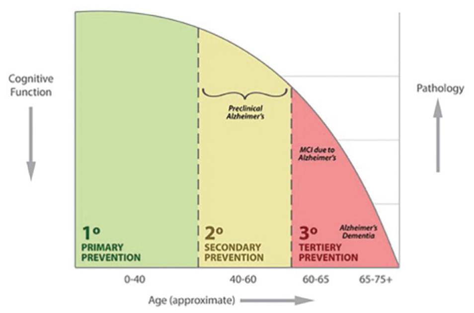 Figure. Clinical presentation of patients including primary, secondary and tertiary prevention of Alzheimer's disease (AD) dementia with respect to age (estimated), cognitive function, and disease pathology.