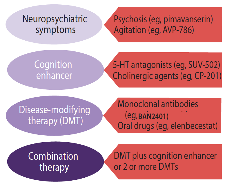 Figure 1. Principal classes of agents in trials for Alzheimer's disease.