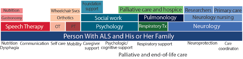 Figure. Multidisciplinary care for persons with amyotrophic lateral sclerosis includes perspectives and care from speech therapists, physical therapists (PT), occupational therapists (OT), social workers, neuropsychologists, pulmonologists, respiratory therapists, neurologists, and palliative care specialists at all levels and services (Svcs) for therapy (Tx).