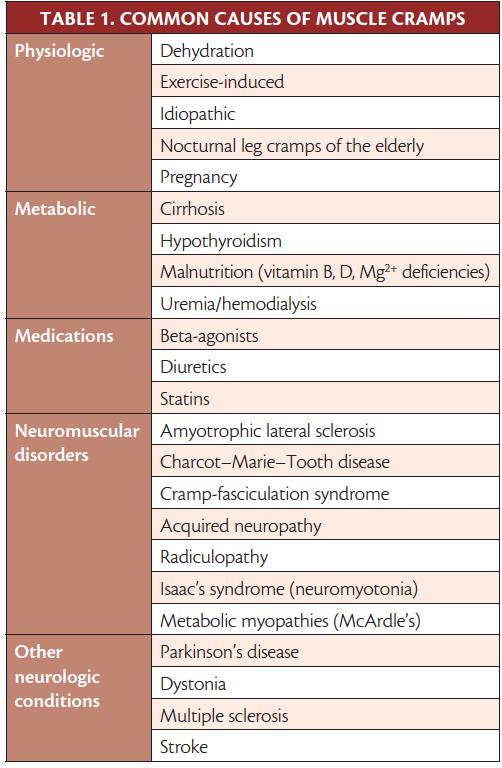 Muscle Cramps - Practical Neurology