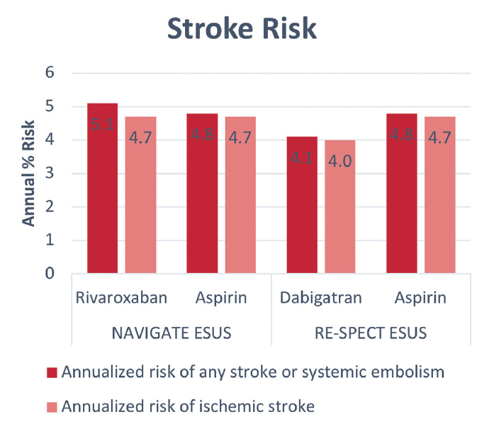 Figure 1. Comparison of stroke risk in NAVIGATE ESUS12 vs RE-SPECT ESUS trials.13,14 No difference between rivaroxaban and aspirin, or dabigatran and aspirin was found for either any type of stroke or systemic embolization, or in risk of ischemic stroke.