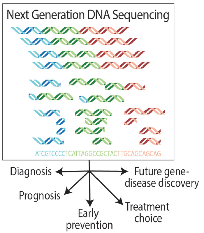 Figure. Clinical Applications of Next-Generation DNA Sequencing.