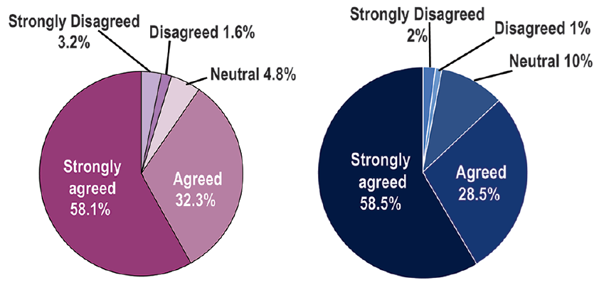 <p>Figure 1. Patients level of agreement with the statement that they felt confident in meeting with their provider during their telemedicine visit (A) and that, if available, they would use telemedicine in the future (B).</p>