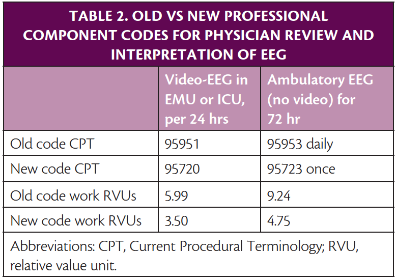 The New Cpt Codes For Video Eeg Practical Neurology