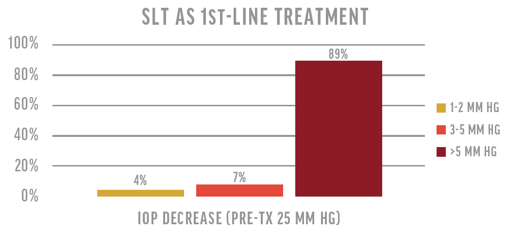 <p>Figure 2. A study of SLT as first-line treatment by Melamed et al found that 89% of patients achieved at least a 5 mm Hg decrease in IOP, and less than 5% of patients achieved no IOP decrease.<sup>6</sup></p>