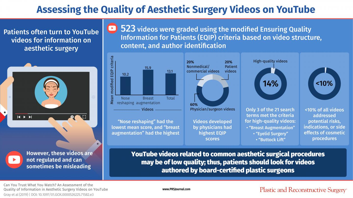 Most Plastic Surgery YouTube and Social Media Videos Are Poor Quality image