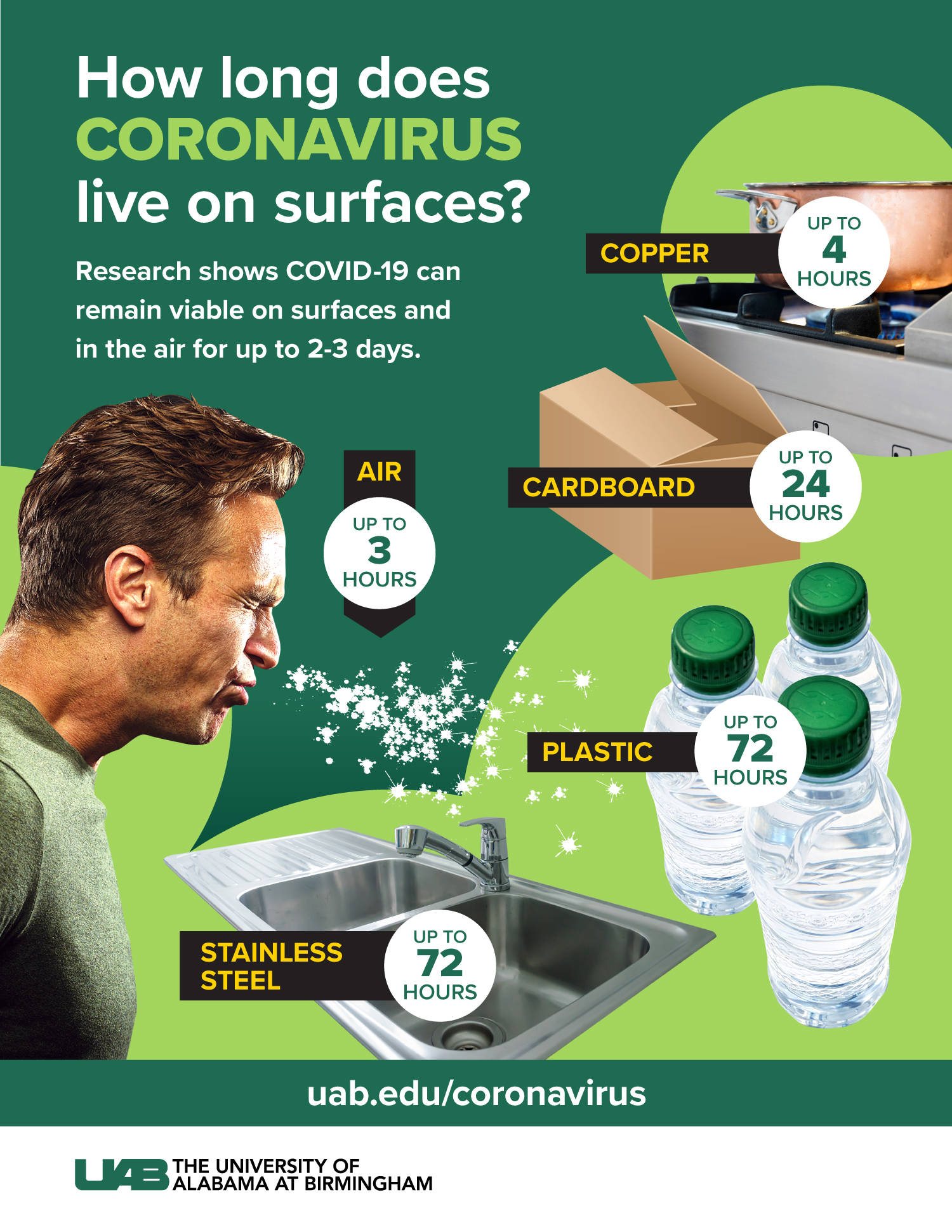 News You Can Use: UAB Infographic Depicts How Long COVID-19 Lasts on Surfaces image