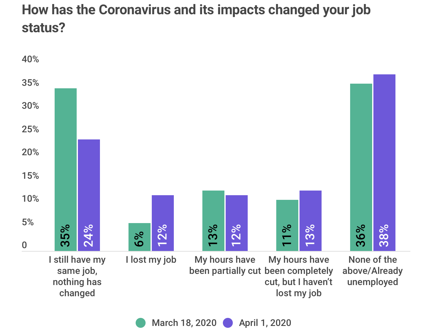 COVID-19 By the Numbers: April 7 Edition image