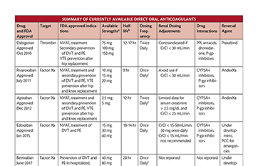 Oral Anticoagulants image