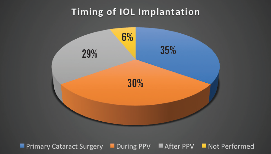 <p>Figure. In most cases, IOL implantation was performed during primary cataract surgery. IOL implantation during or after PPV occurred at nearly the same rates.</p>