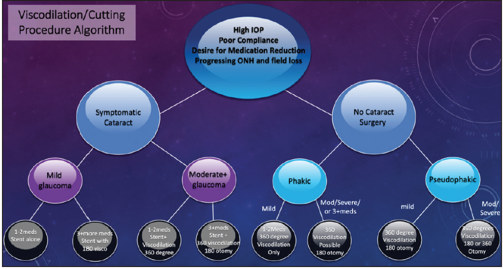 <p>Figure 10. Dr. Singh's treatment algorithm for mixing MIGS.</p>
