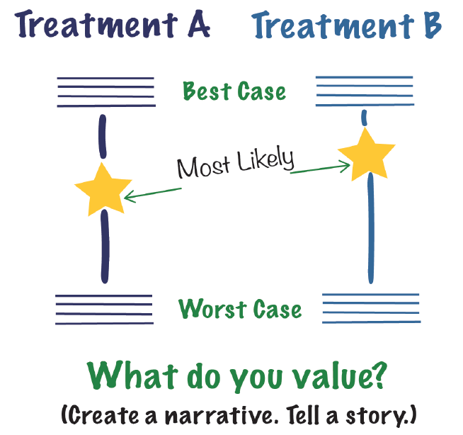 <p>Figure. Best Case/Worst Case Tool. This tool for shared decision making uses a graphic aid, usually drawn by hand during a family conference to guide a discussion of preference-sensitive decisions.</p>