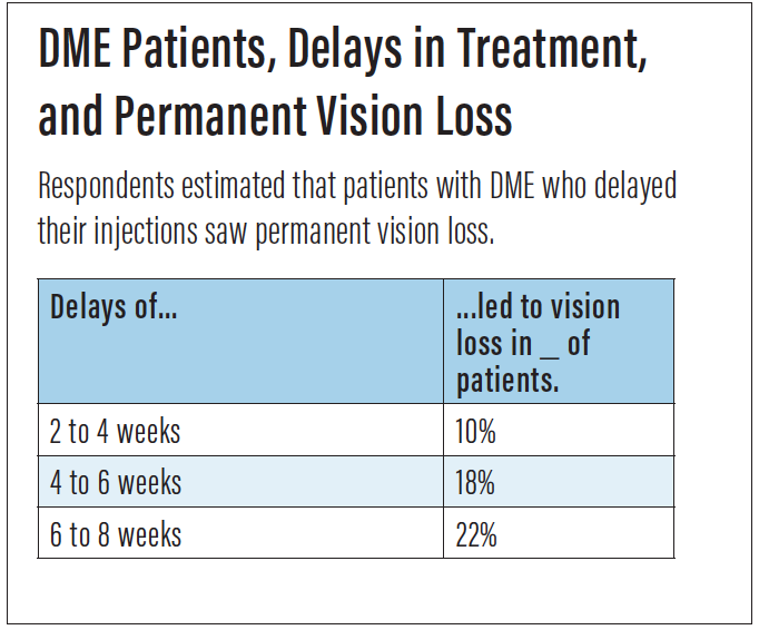 <p>Figure 2. In patients with DME, higher estimates of permanent visual loss correlated with longer duration of delayed treatment.</p>