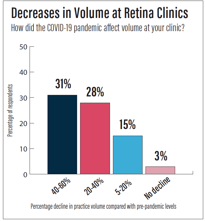 <p>Figure 1. More than half of retina clinics reported that patient volume had fallen by at least 20%.</p>