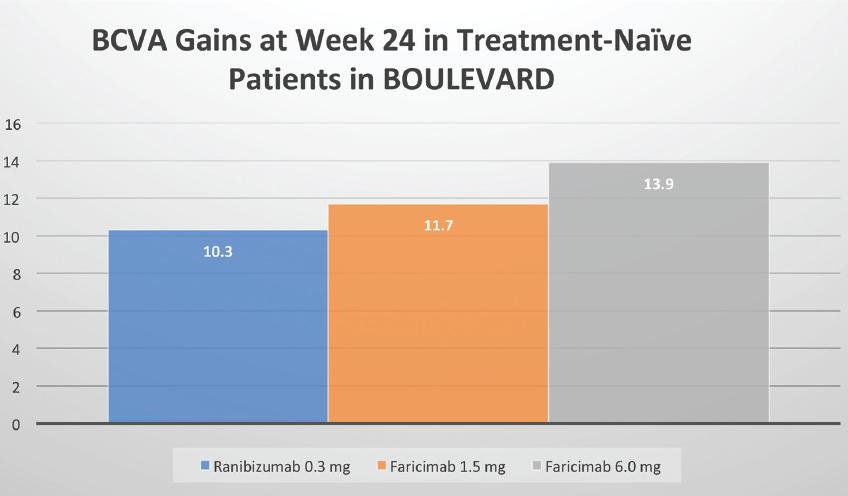 <p>Figure 1. In BOULEVARD, at 24 weeks, treatment-naïve patients in the 6.0 mg faricimab group demonstrated a significantly greater gain in ETDRS letters compared with patients in the 0.3 mg ranibizumab group.</p>