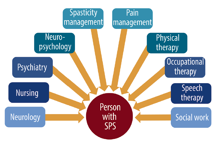 <p>Figure. Multidisciplinary care for stiff-person syndrome (SPS).</p>
