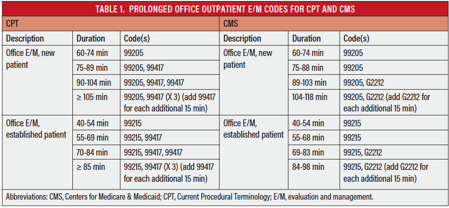 Coding Updates for 2021 - Endovascular Today
