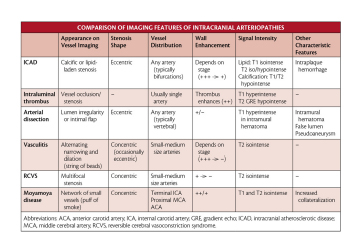 Imaging Features of Intracranial Arteriopathies image