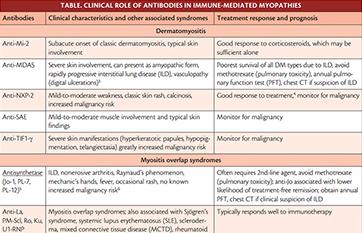 Neuromuscular Notes: Autoantibodies in Immune Myopathies image