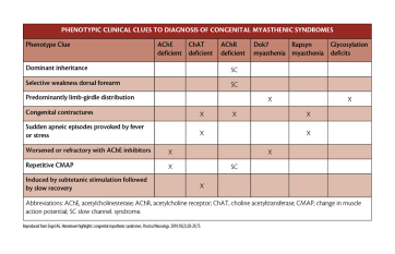 Clues for Diagnosing Congenital Myasthenic Syndromes image